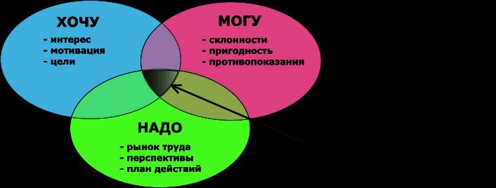 ПРОФОРИЕНТАЦИЯ И ТЕСТИРОВАНИЕ