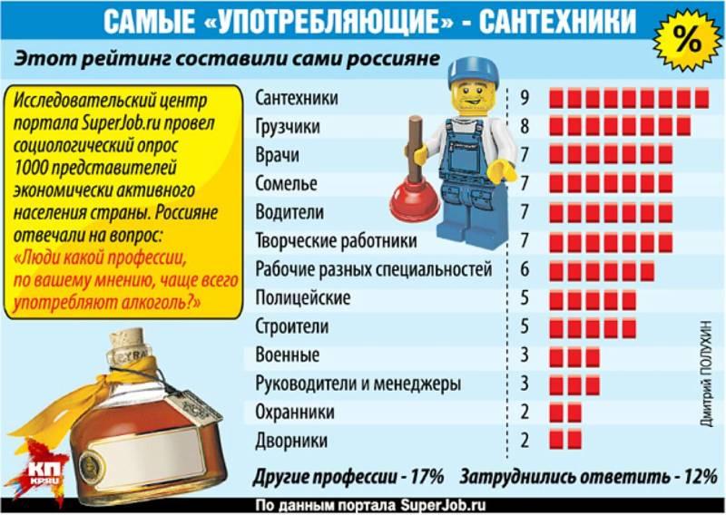 рейтинг: 10 профессий, представители которых выпивают чаще всего